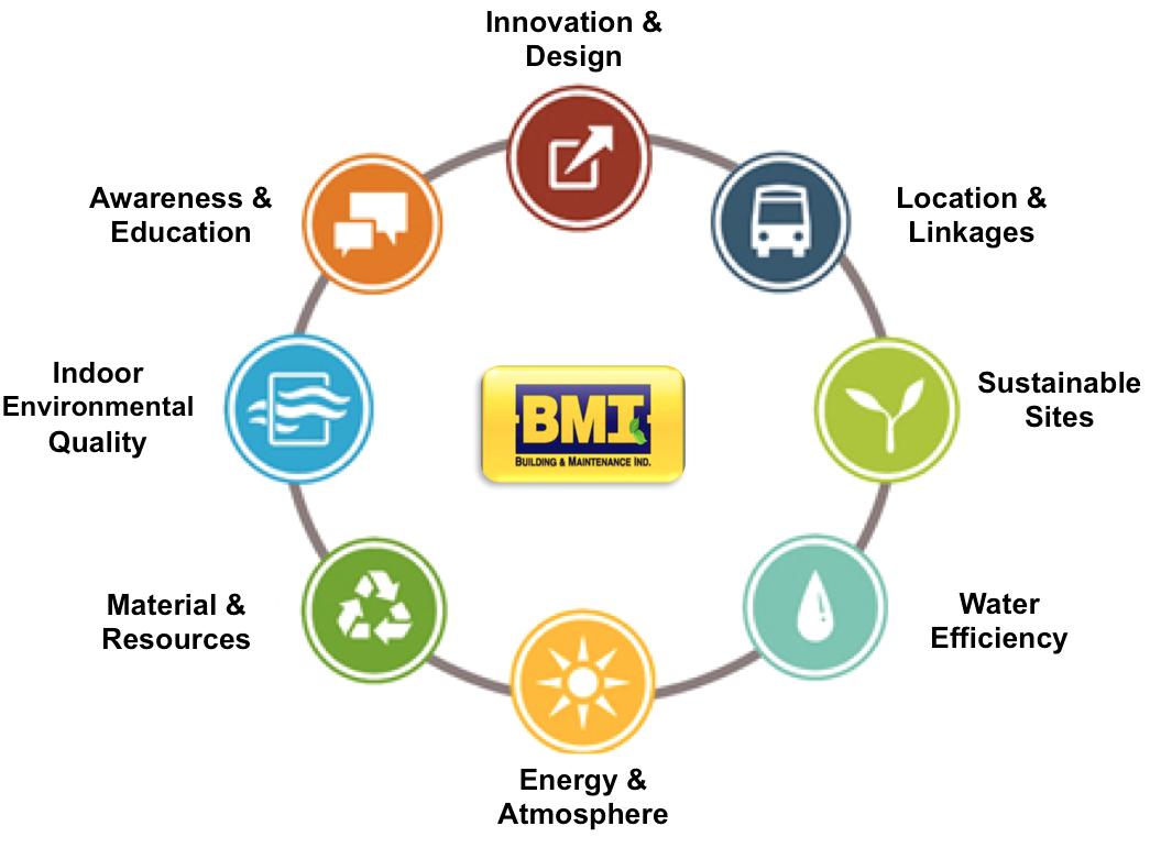 BMI LEED cycle